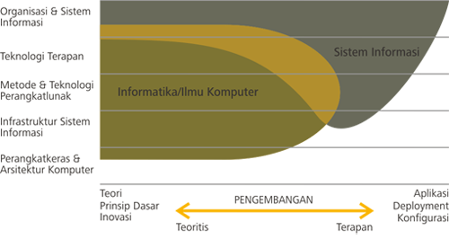 Domain space substansi kajian Sistem Informasi vs Informatika/Ilmu Komputer